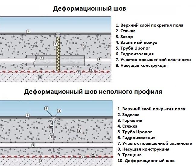 Как сделать деформационные швы 971