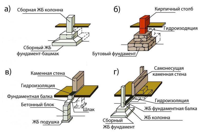 Столбчато ростверковый фундамент своими руками пошаговая инструкция 71